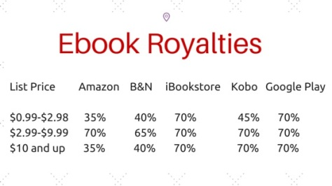 Ebook Royalties
